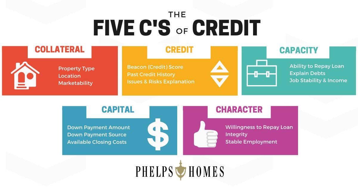 Five Cs of Credit Infographic
