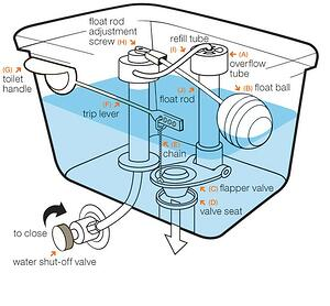 Toilet-tank-structure-diagram