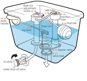 Toilet-tank-structure-diagram